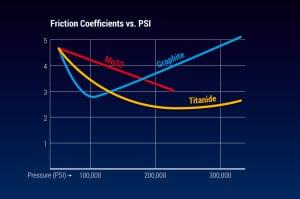 Friction Coefficients of Tungsten DiSulfide versus PSI