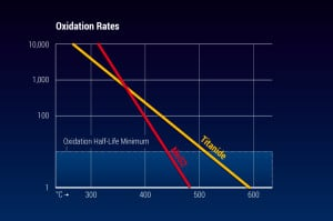 Oxidation Rates of Tungsten DiSulfide (WS2)