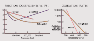 Titanide Charts showing Friction Coefficients versus Pressure, and Oxidation Rates