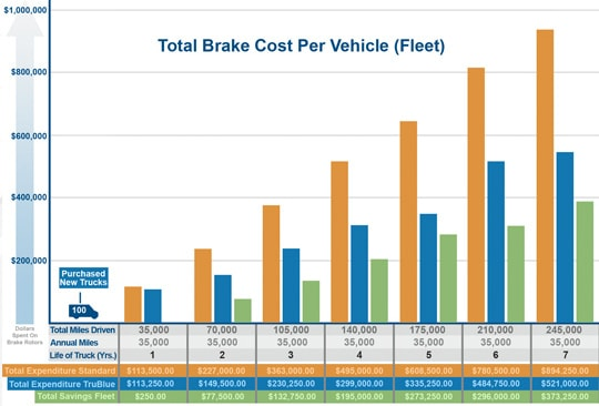 Total Brake Cost Chart