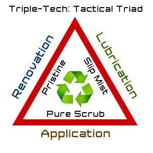 Triple-Tech: Tactical Triad (Application, Renovation, Lubrication)